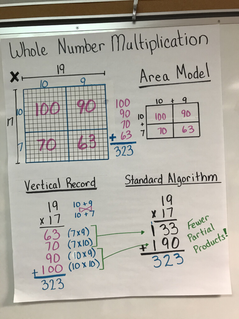 Multiplication Of Whole Numbers Anchor Chart | Math