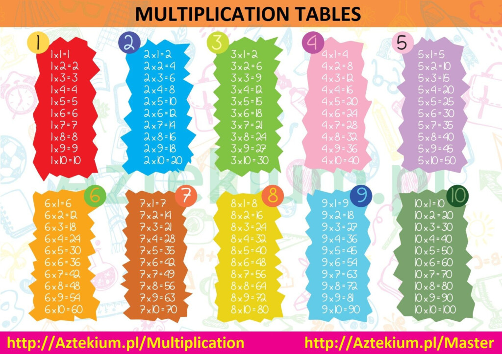 Multiplication Printable Chart | Multiplication Table