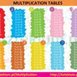 Multiplication Printable Chart | Multiplication Table