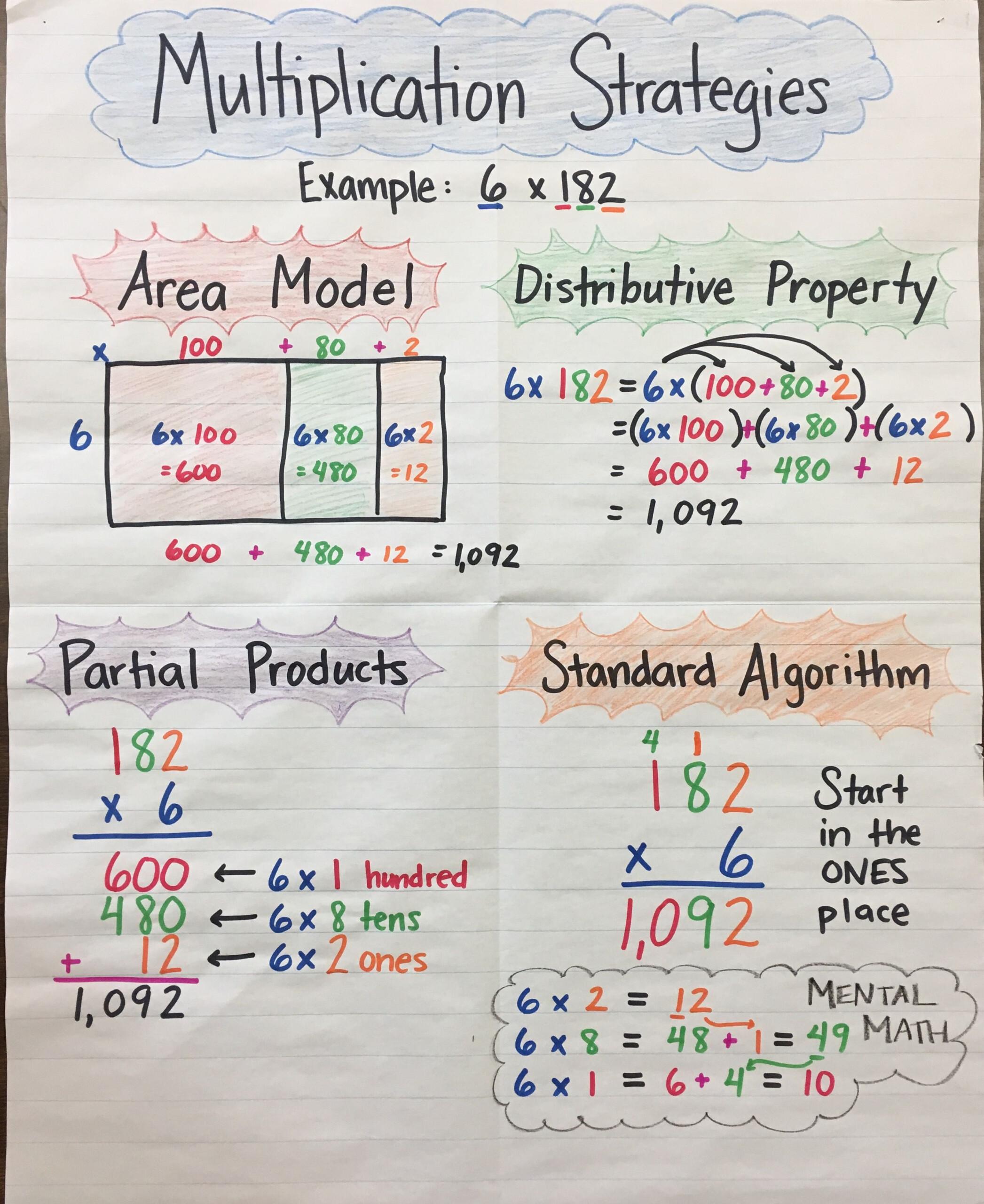 Multiplication Strategies Anchor Chartmrs. P :) 3-Digit