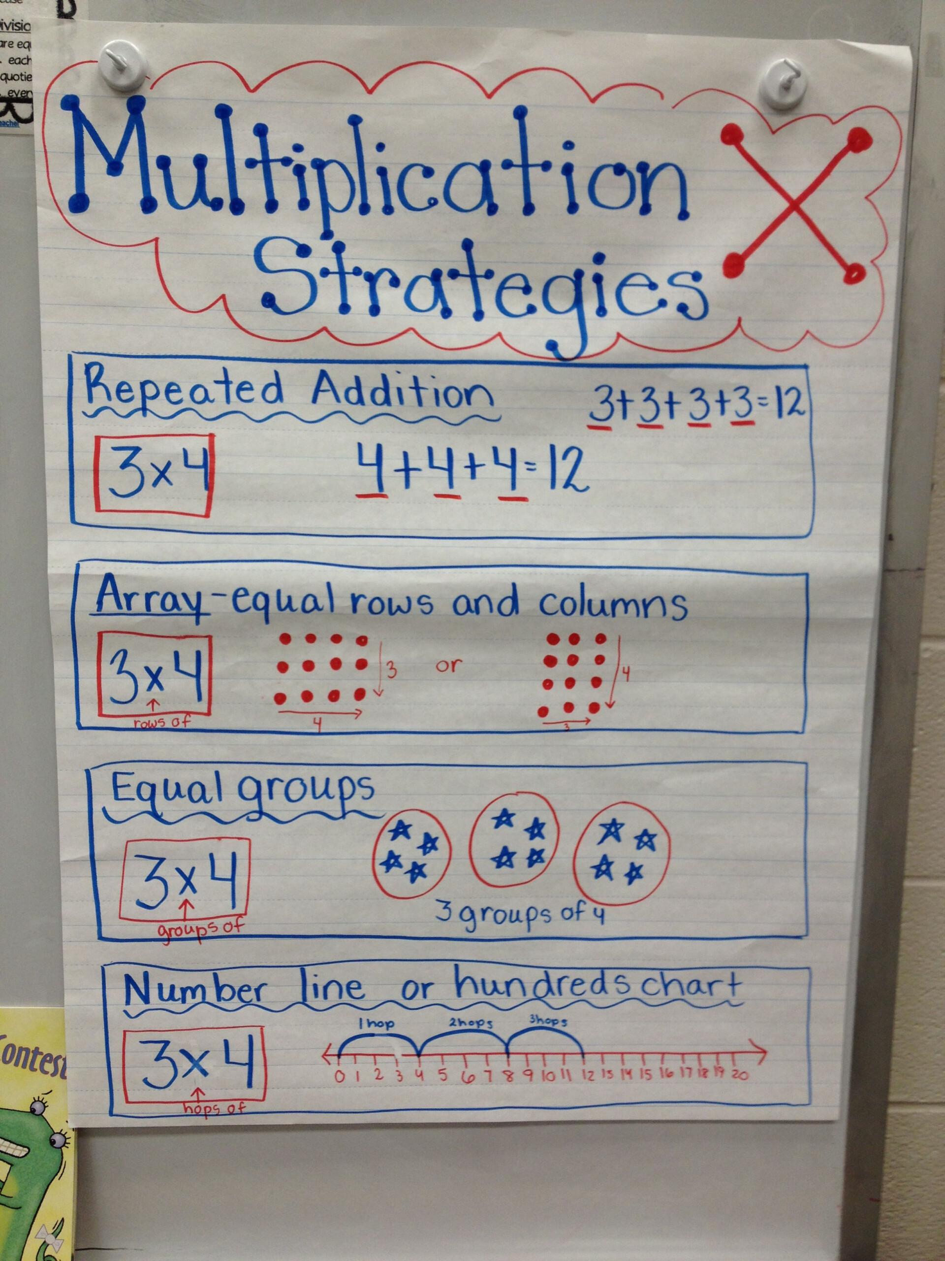 Multiplication Strategies Anchor Chartvery Simpleeasy