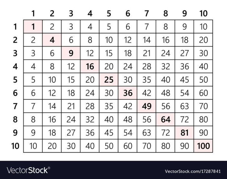 Multiplication Chart Multiplication Chart