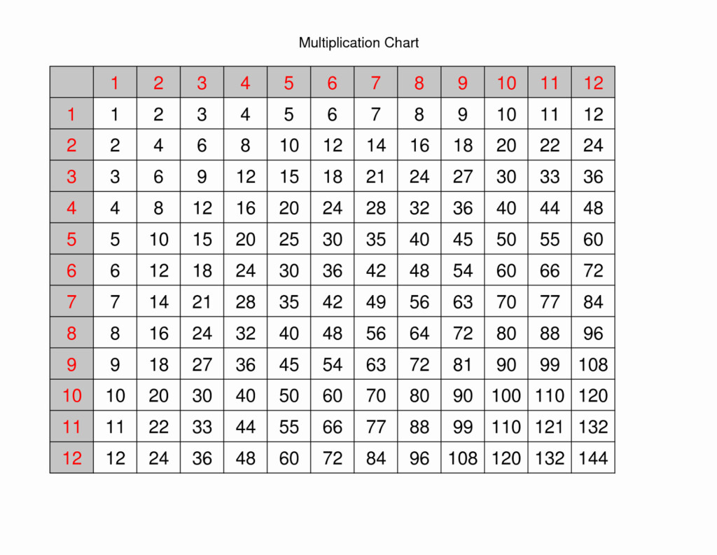 Multiplication Table Chart | Multiplication Table Charts
