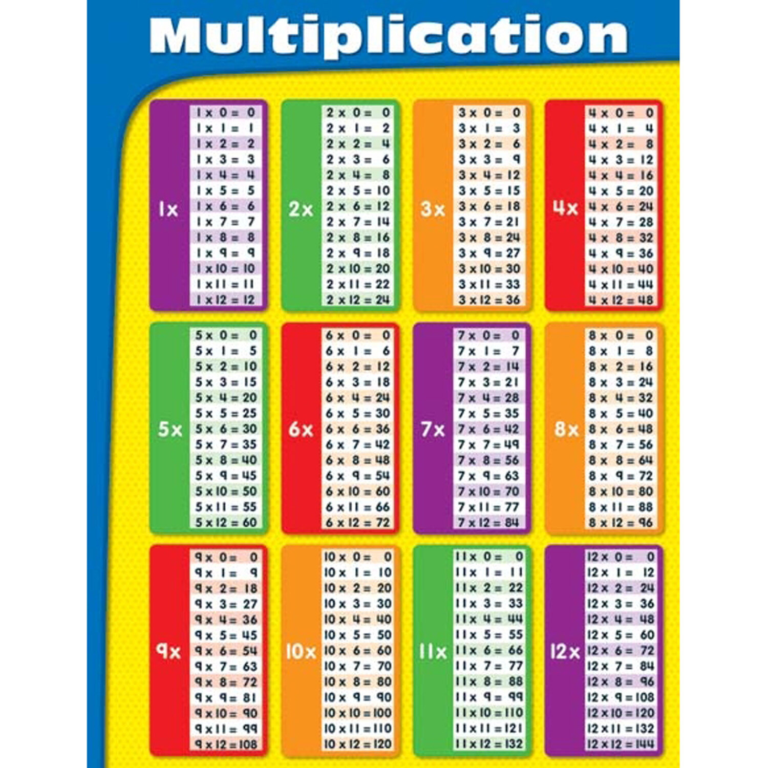 Multiplication Tables Laminated Chart