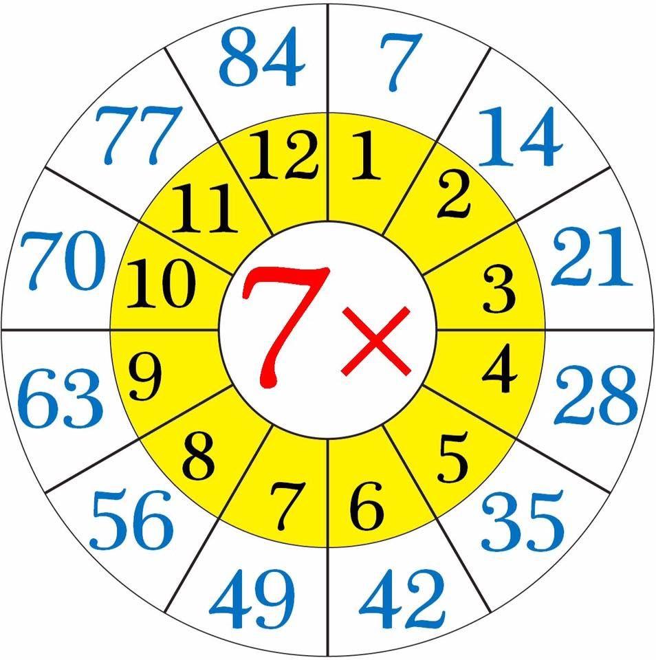 Multiplication Worksheets Wheels For Kıds (6) | Funnycrafts