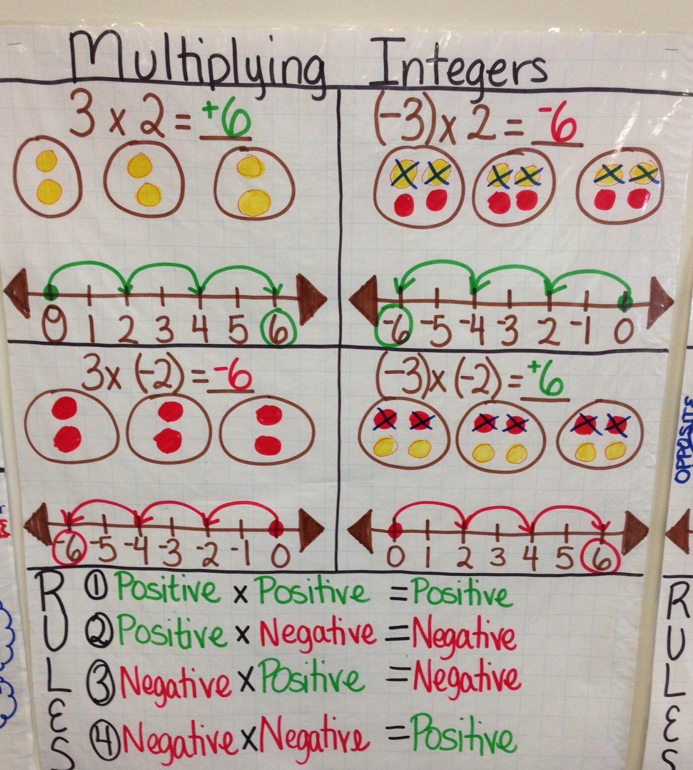 Multiplying Integer Anchor Chart Createdlauren Kubin