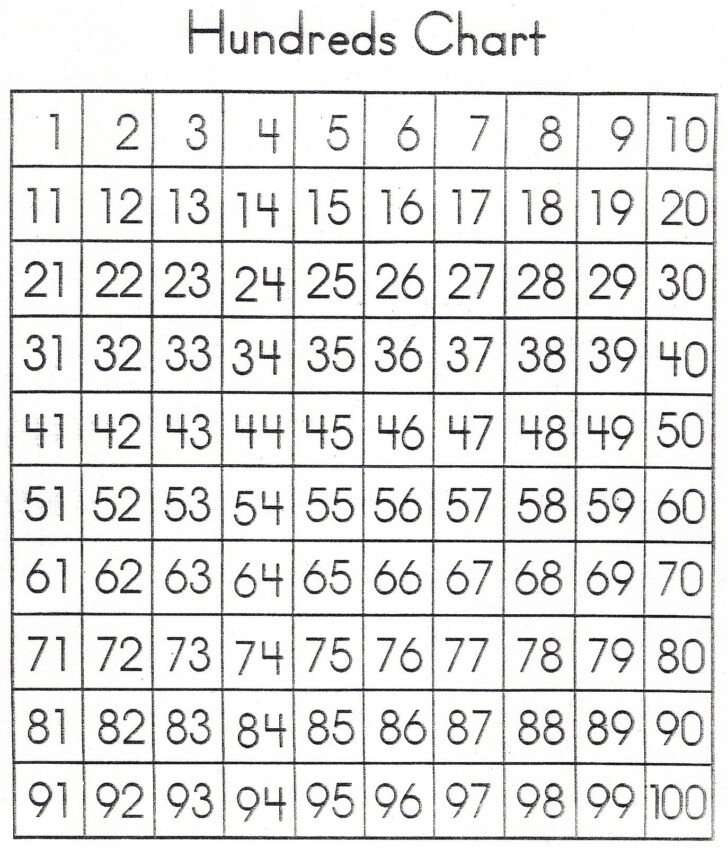 Multiplication Chart 0-100