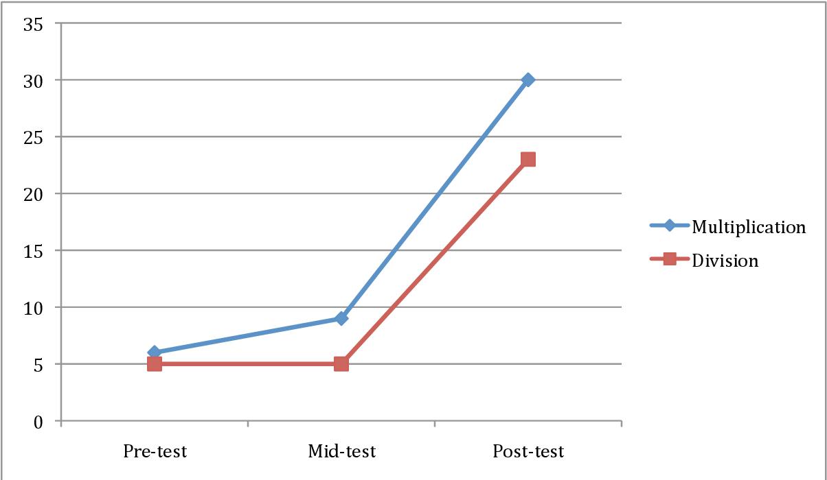 Pdf] Effects Of Online Program Vs. Handheld Flashcards On