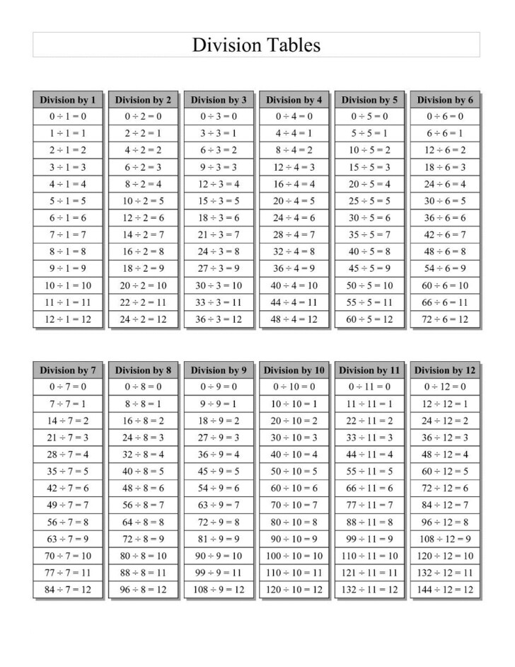 Printable Blank Multiplication Chart 0-10
