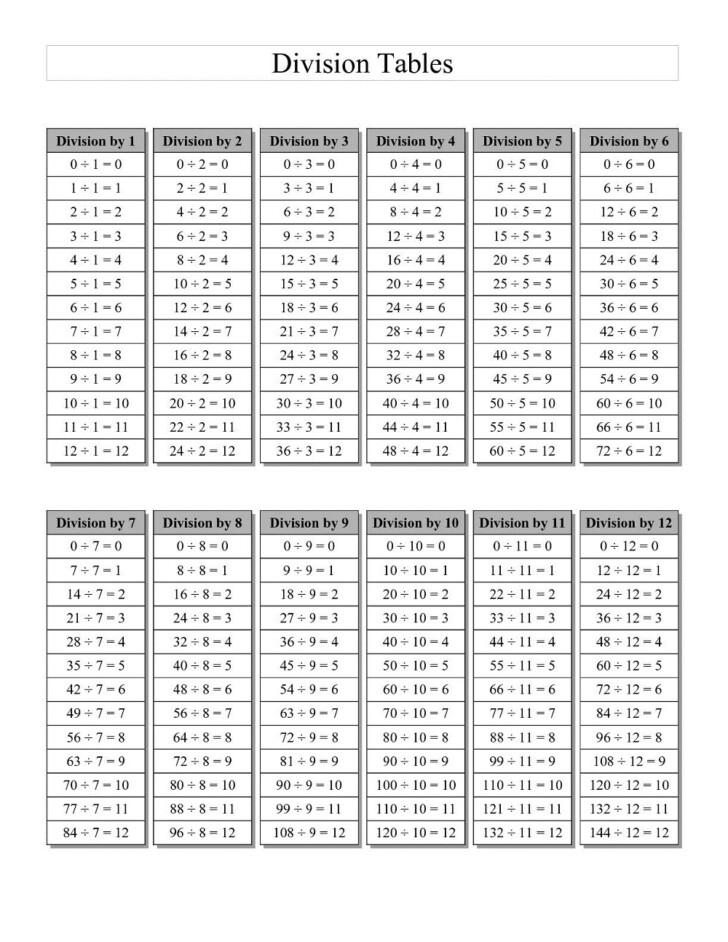 Printable Blank Multiplication Chart 0-10