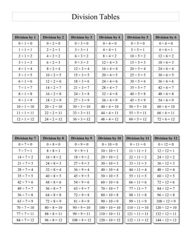 Printable Division Table | Kids Activities