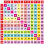 Printable Multiplication Chart Or Printable Colorful Times