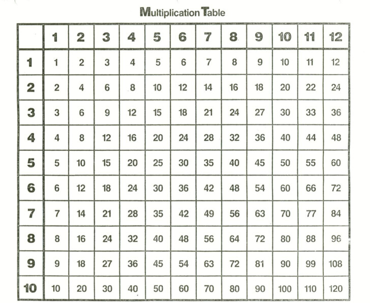 Printable Chart Of Multiplication Tables