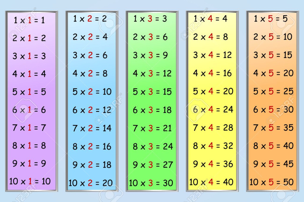 Set Of Simple Multiplication Tables, Numbers 1 5