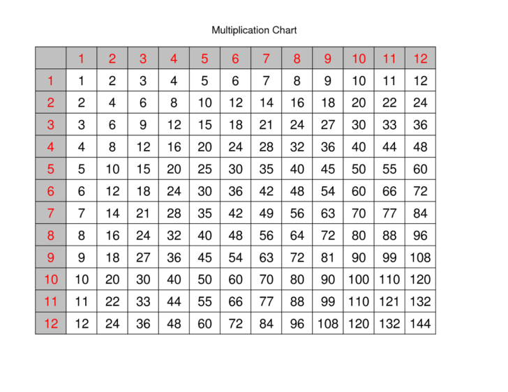 Multiplication Chart Printable 12 X 12