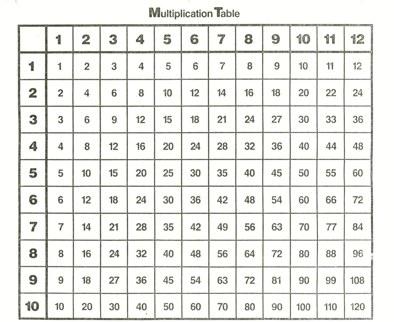 Times Table Chart 1-12 Printable | 12 Times Tables Chart