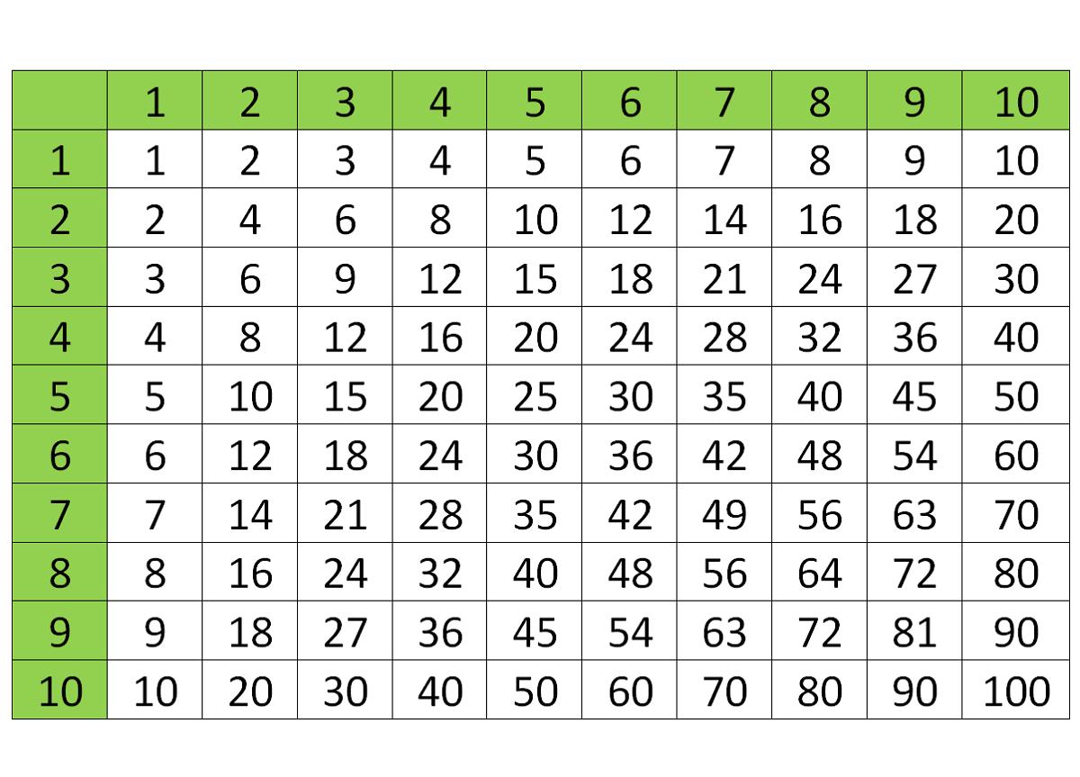 Times Tables 1-100 Printable | Multiplication Chart