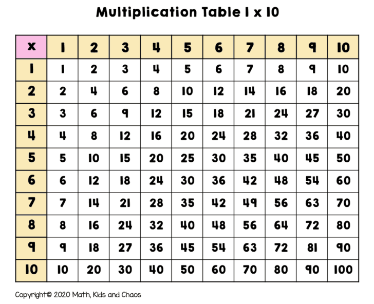 7 8 9 Multiplication Chart