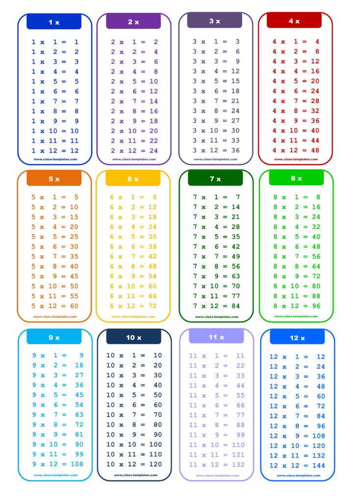 1 To 12X Times Table Chart   What's The Best Way To Learn To
