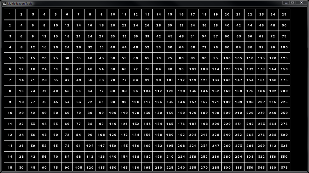 200X200 Multiplication Chart - Trinity