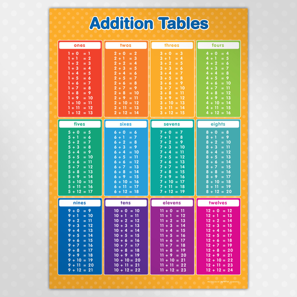 A3 Addition Tables Poster