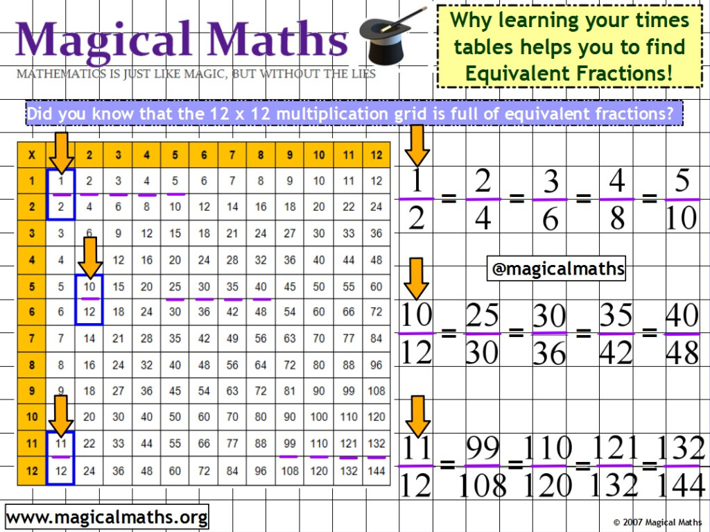 Did You Know That Learning Your Times Tables Can Help You To