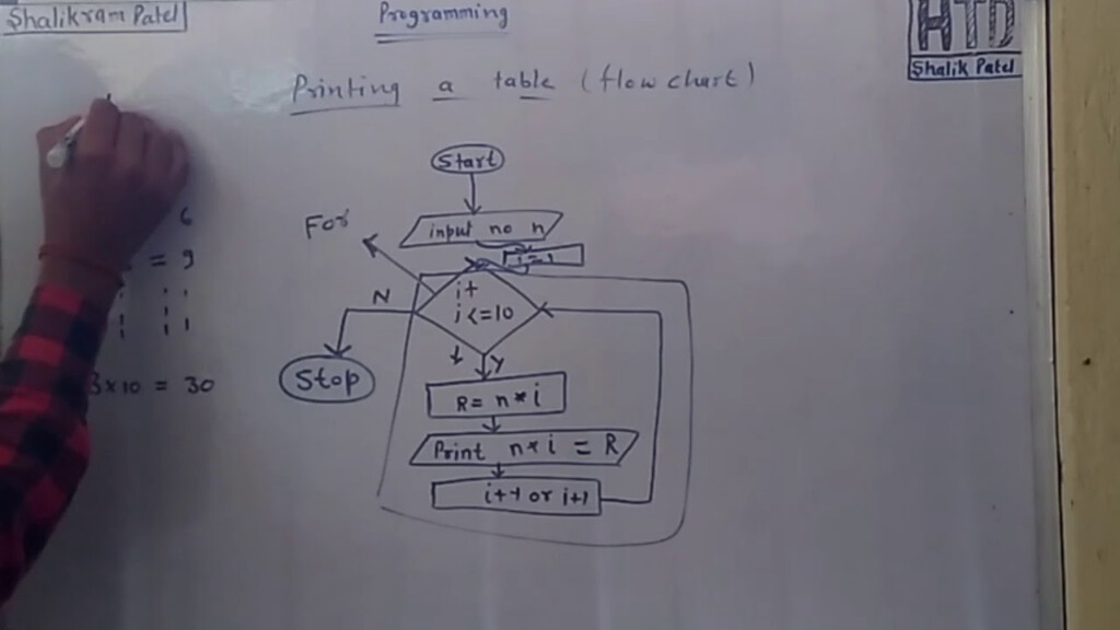Flowchart Of Printing Table Form 1 To 10 C Programming In Hindi