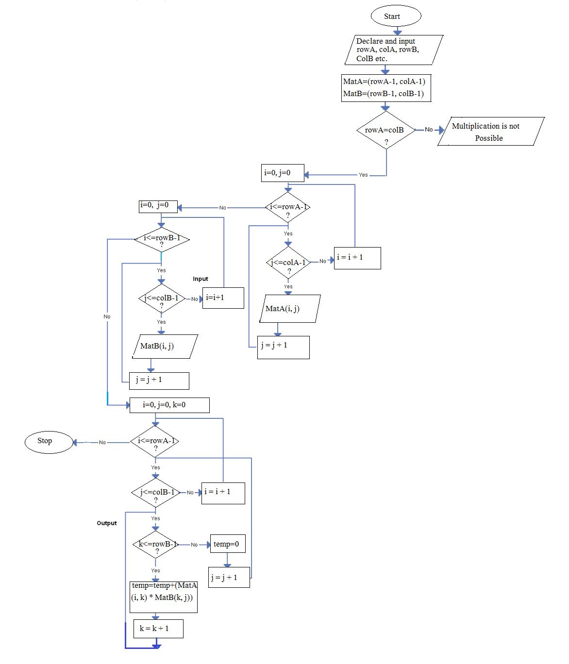 Matrix Multiplication Algorithm And Flowchart | Code With C