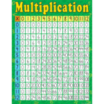 Multiplication Early Learning Chart