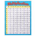 Multiplication Grade 3   4 Chart