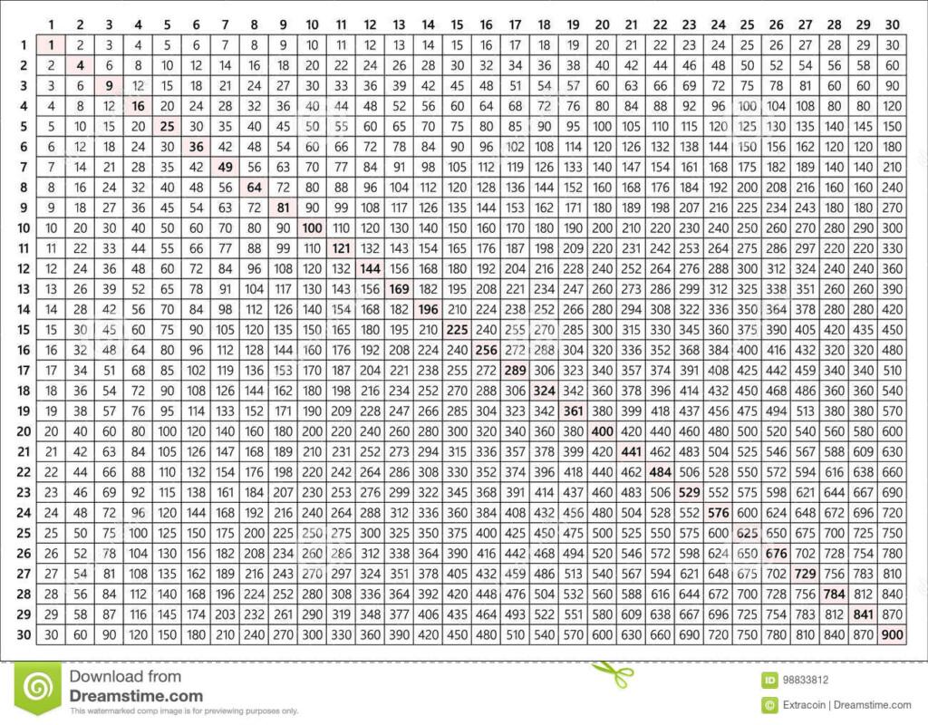 Multiplication Table 30X30 Stock Vector. Illustration Of