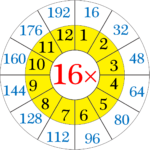 Multiplication Table Of 16 | Read And Write The Table Of 16