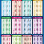 Multiplication Table Printable | Multiplication Times Tables