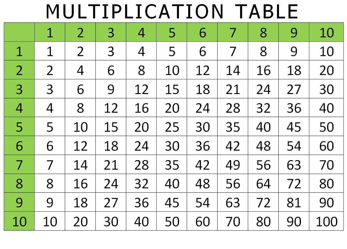 Printable Multiplication Table 1-10 Chart