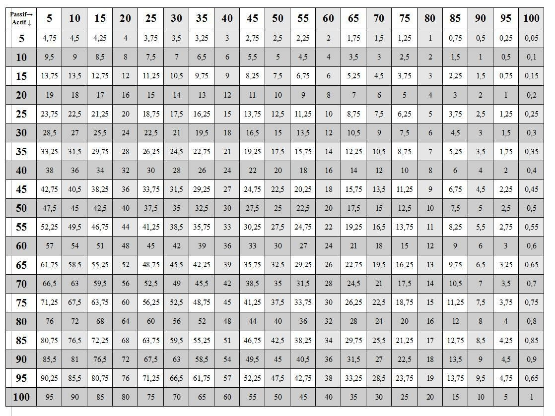 100 Quetions Worksheet Multiplication Table 1 12 | Printable