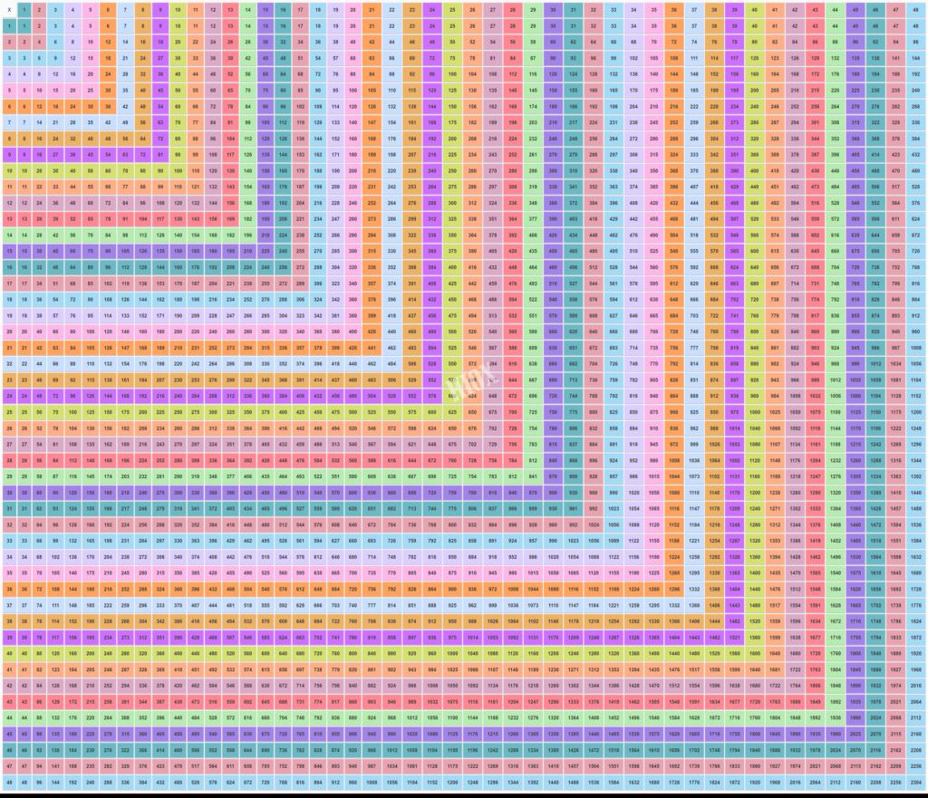 100 Times Table Chart Printable | Multiplication Table