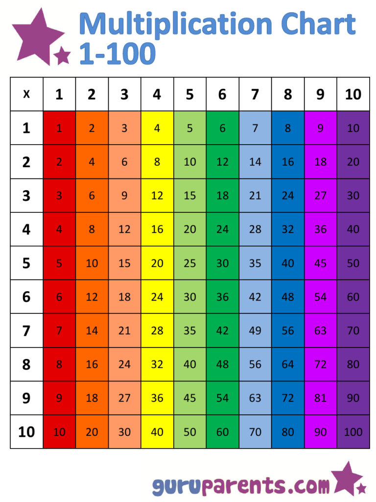 1X100 Multiplication Chart   Rainbow (Vertically Oriented