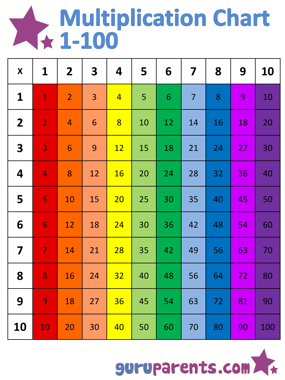 1X100 Multiplication Chart - Rainbow (Vertically Oriented
