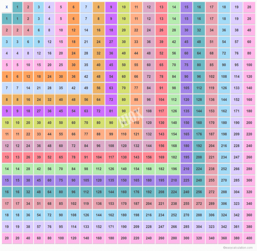 20X20 Multiplication Chart | Multiplication Table Upto 20