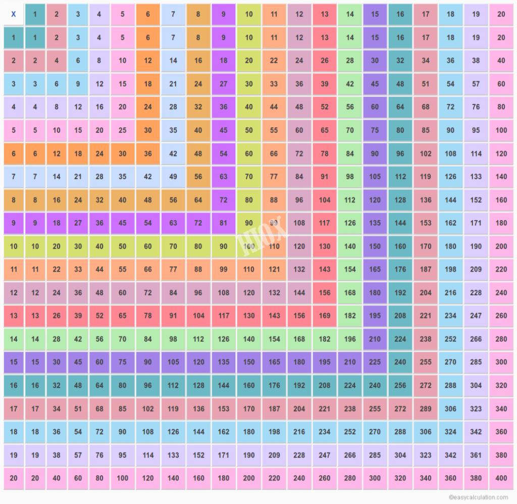 20X20 Multiplication Chart   Multiplication Table Upto 20
