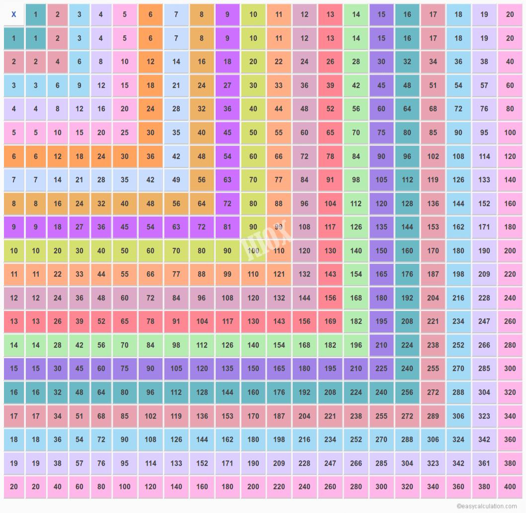 20X20 Multiplication Chart | Multiplication Table Upto 20