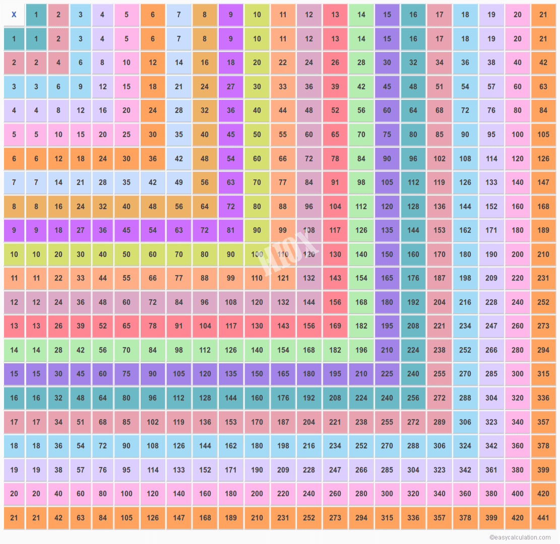 21X21 Multiplication Chart | Multiplication Table Upto 21