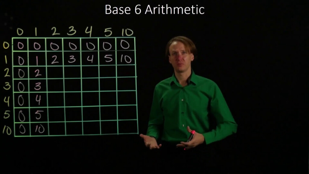 25 A. Building A Times Table For Base 6