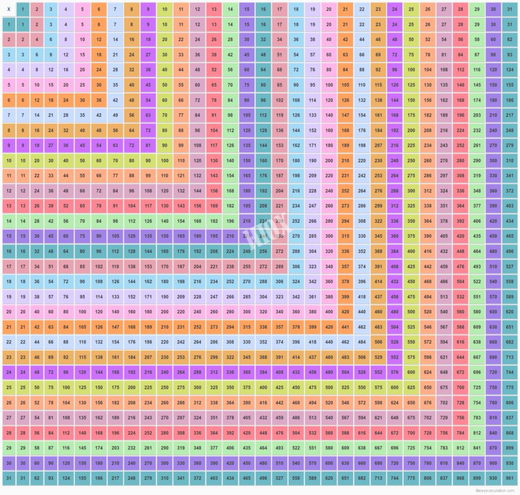 31 X 31 Multiplication Table | Multiplication Chart Upto 31