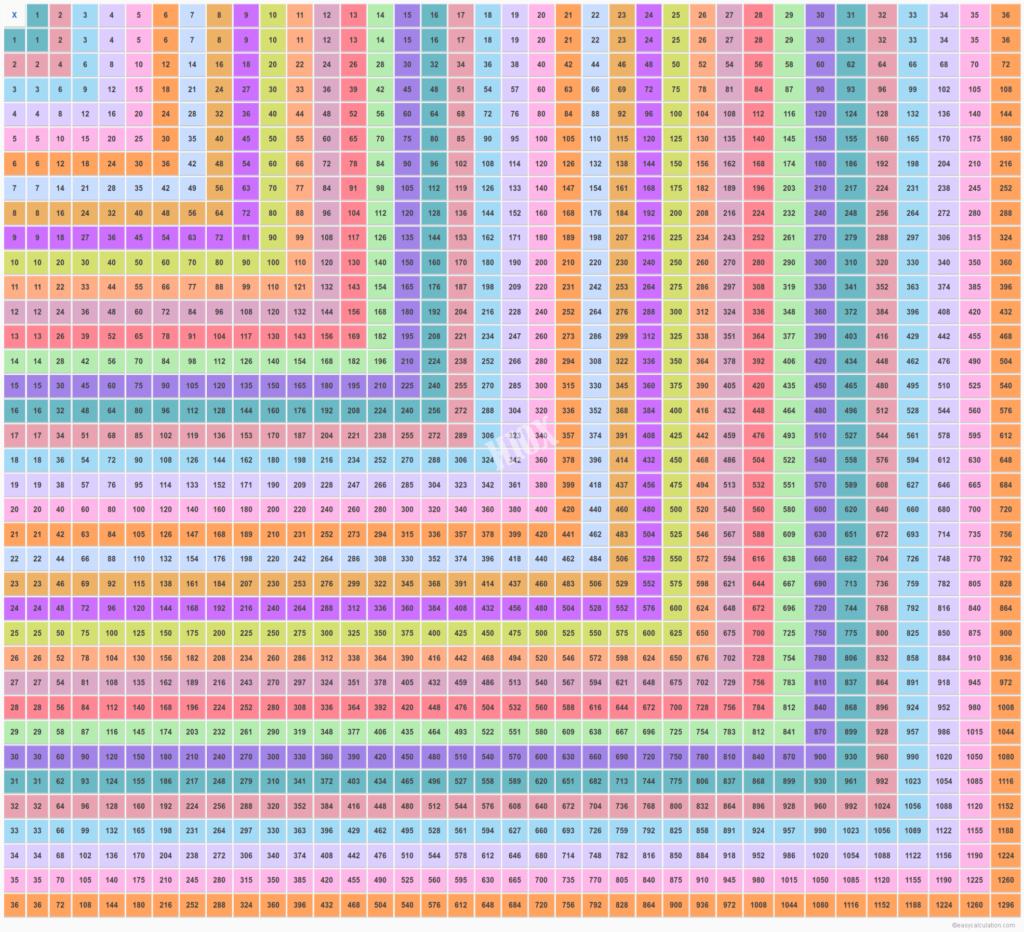 36 X 36 Multiplication Table | Multiplication Chart Upto 36