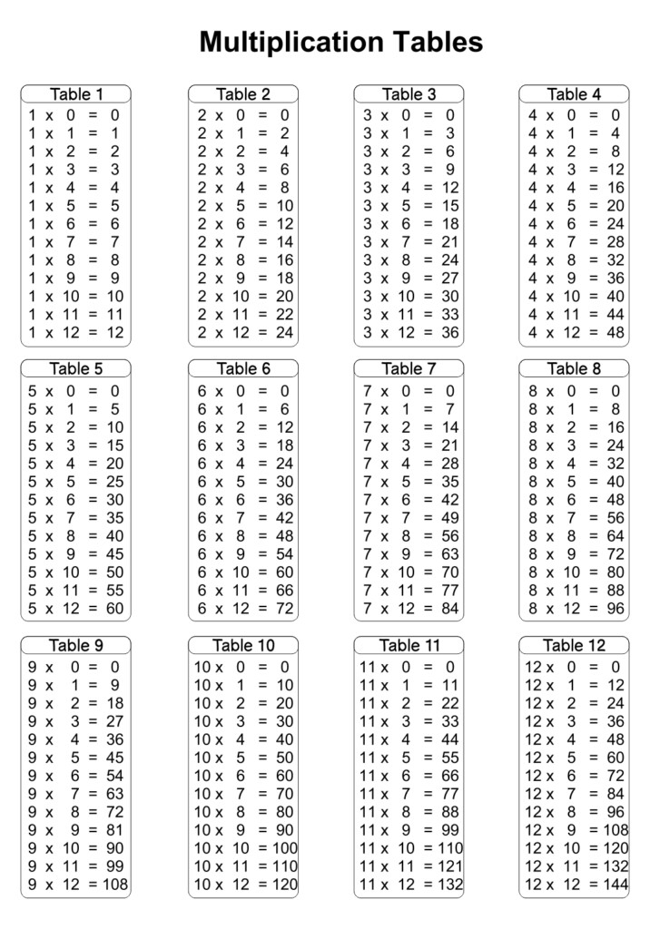 4 Best Printable Time Tables Multiplication Chart 20