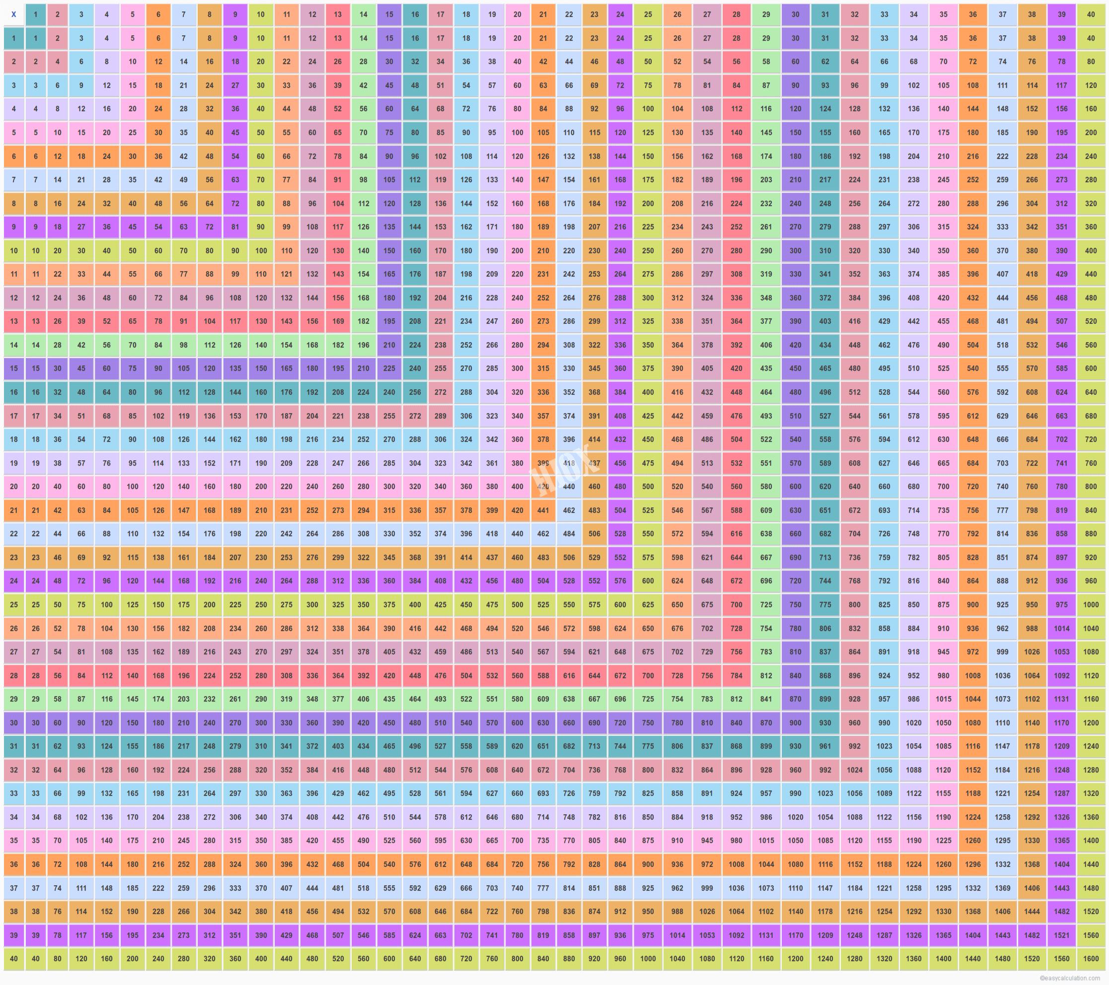 40×40 Multiplication Table | Multiplication Table