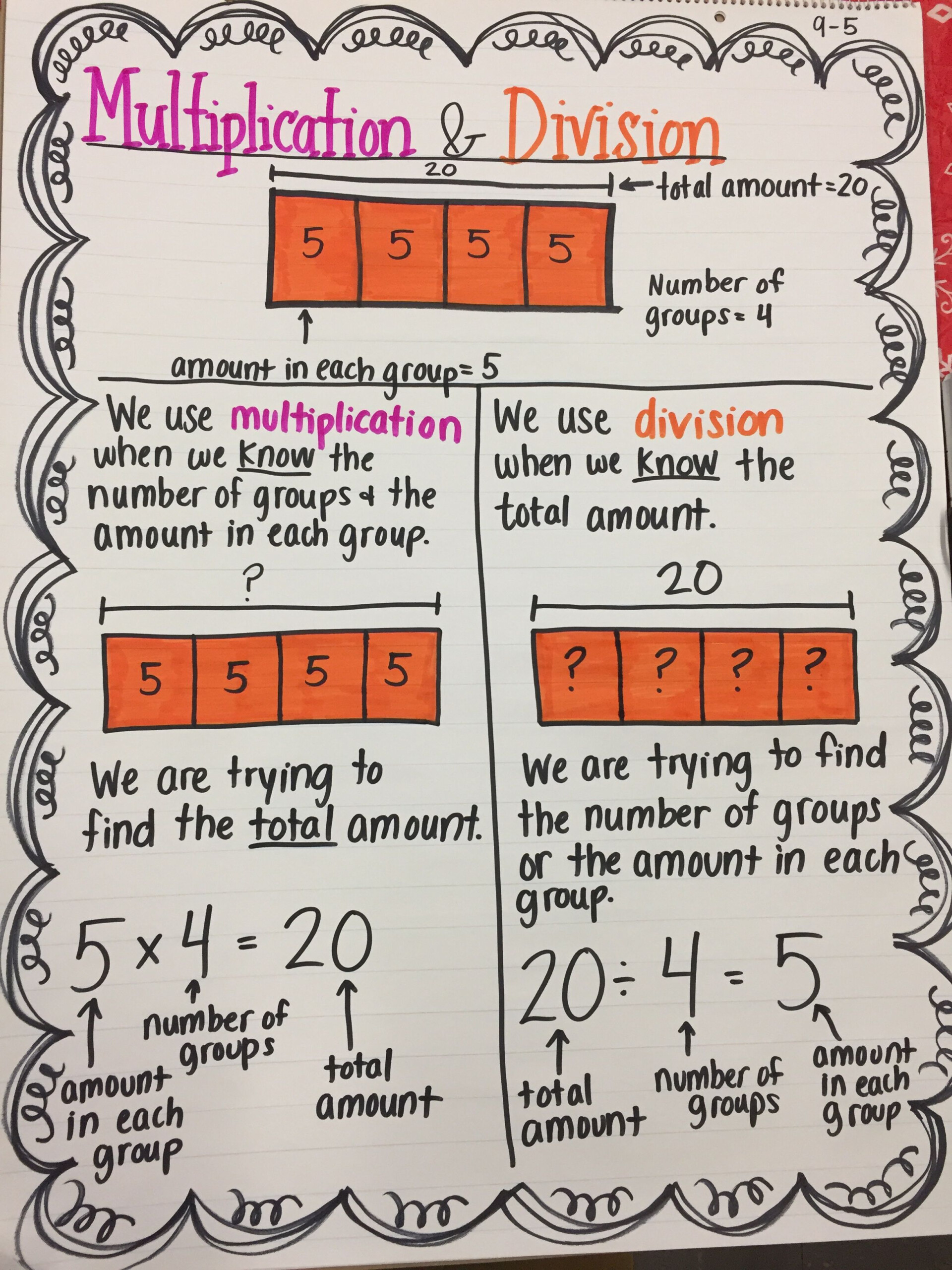 4Th Grade Math Anchor Chart- Knowing When To Use Division Or