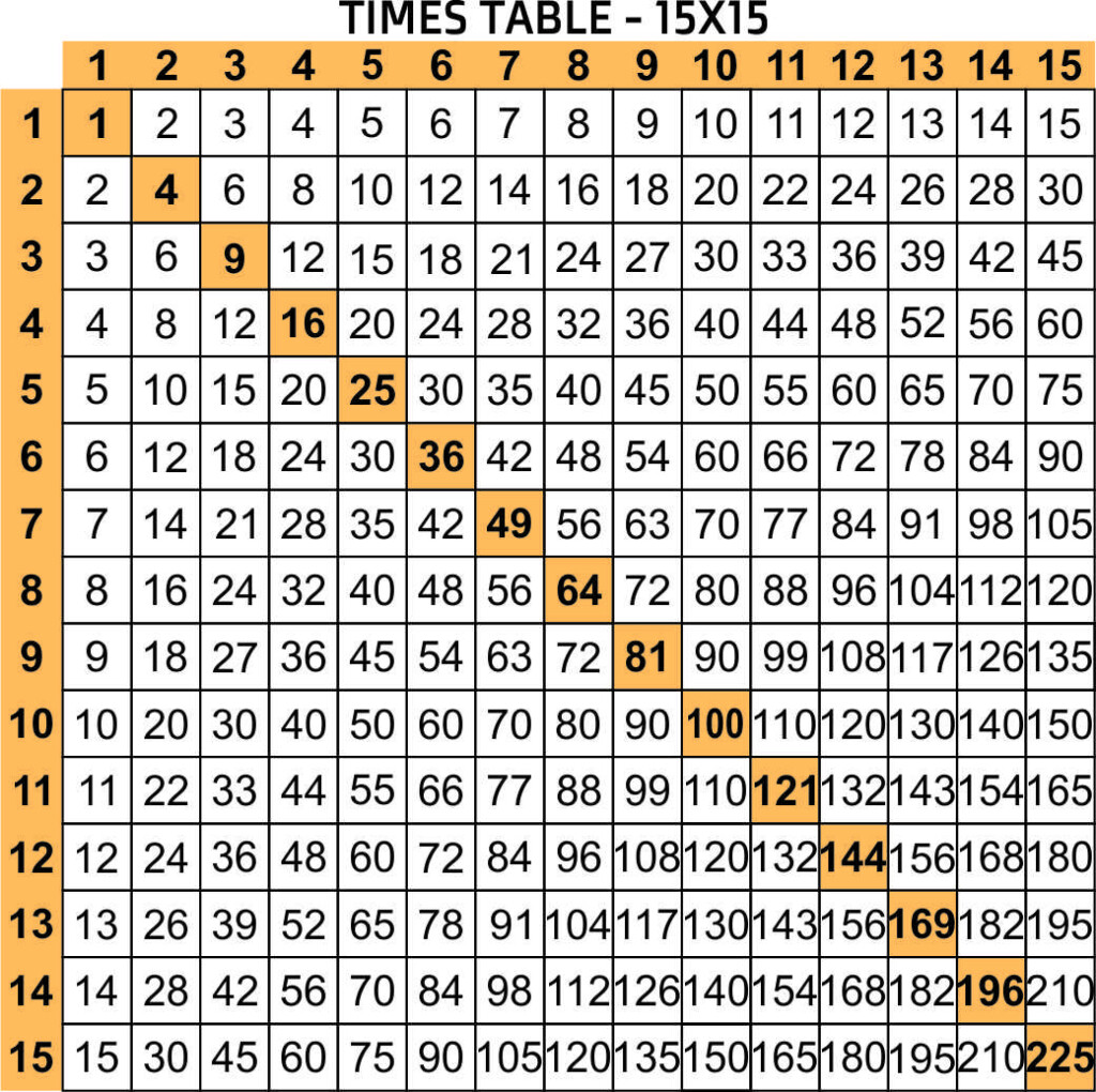 5 Best Free Printable Multiplication Chart 1 20   Printablee
