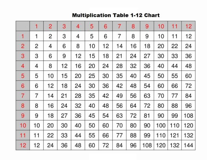 Multiplication Chart Print